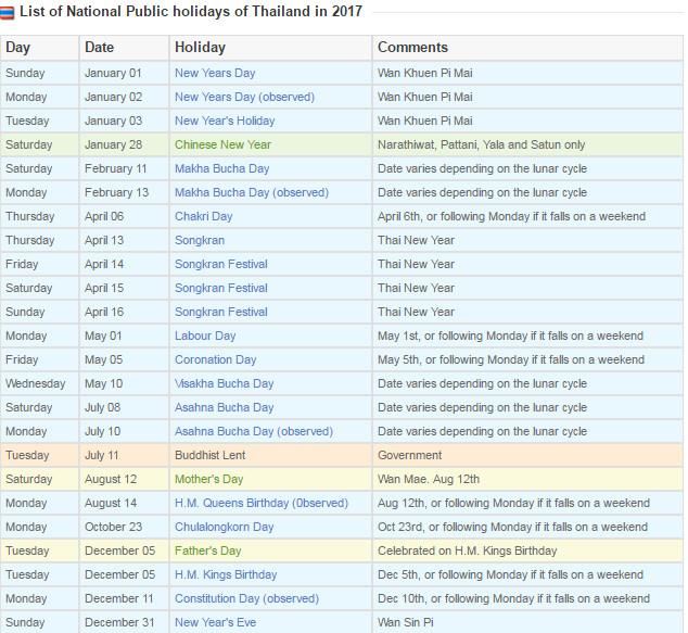 جشن ها و فستیوال ها و زمان تعطیلات تایلندی